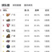 广东省的球队有希望全部打进季后赛